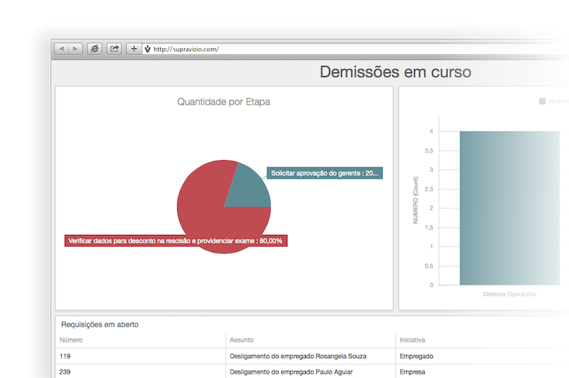 Dashboard para processos de recursos humanos